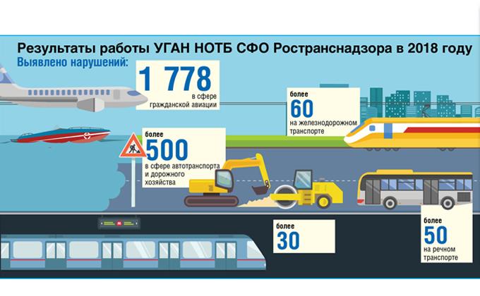 Безопасность на транспорте должна быть нормой