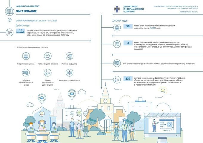 Исполнение нацпроектов в Новосибирской области: инфографика