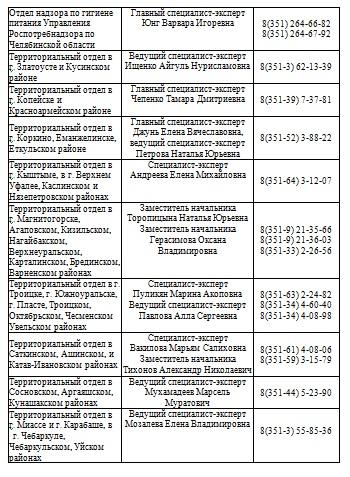 «Горячую линию» по СНЮСам запустил Роспотребнадзор во всей России