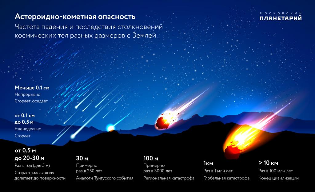 каждый год пролетает порядка 180 астероидов, размером от метра до нескольких десятков и даже сотен метров. То есть почти каждые два-три дня пролетает какой-то астероид!