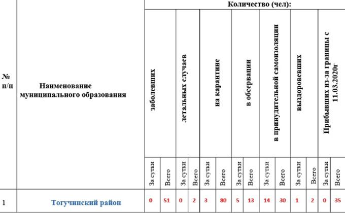 Двое жителей Тогучинского района скончались от COVID-19