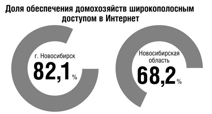Оборот софт-рынка в Новосибирске достиг 77,7 млрд рублей