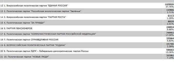 Итоги выборов в Законодательное собрание Новосибирской области 13 сентября 2020