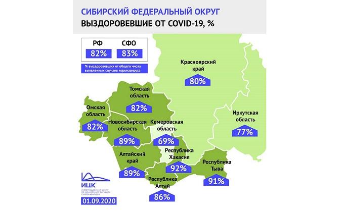 Вылечились от коронавируса 89% пациентов в Новосибирской области