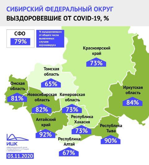 Планку в 14 тысяч излечившихся от COVID-19 преодолел регион