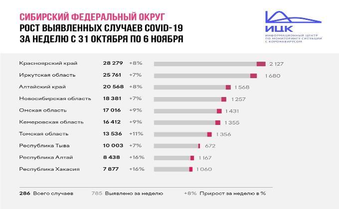 Темпы распространения коронавируса снизились в Новосибирской области