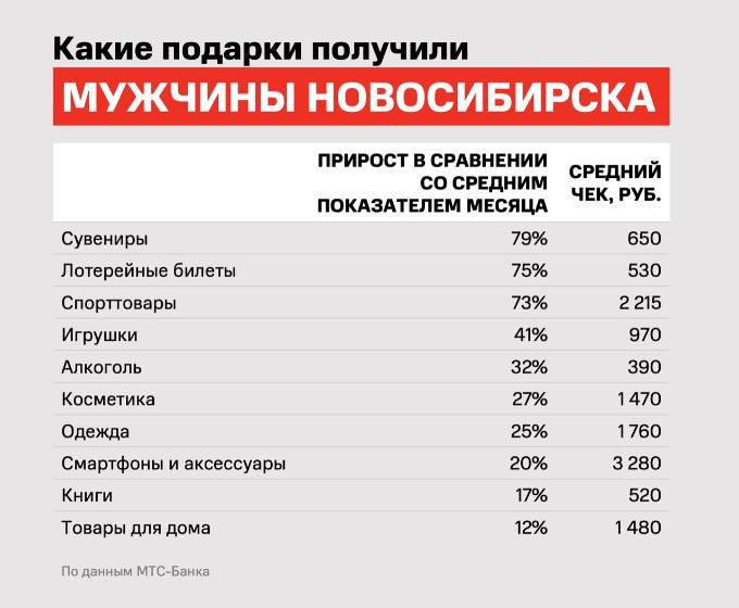 Новосибирским мужчинам стали дарить лотерейные билеты вместо носков
