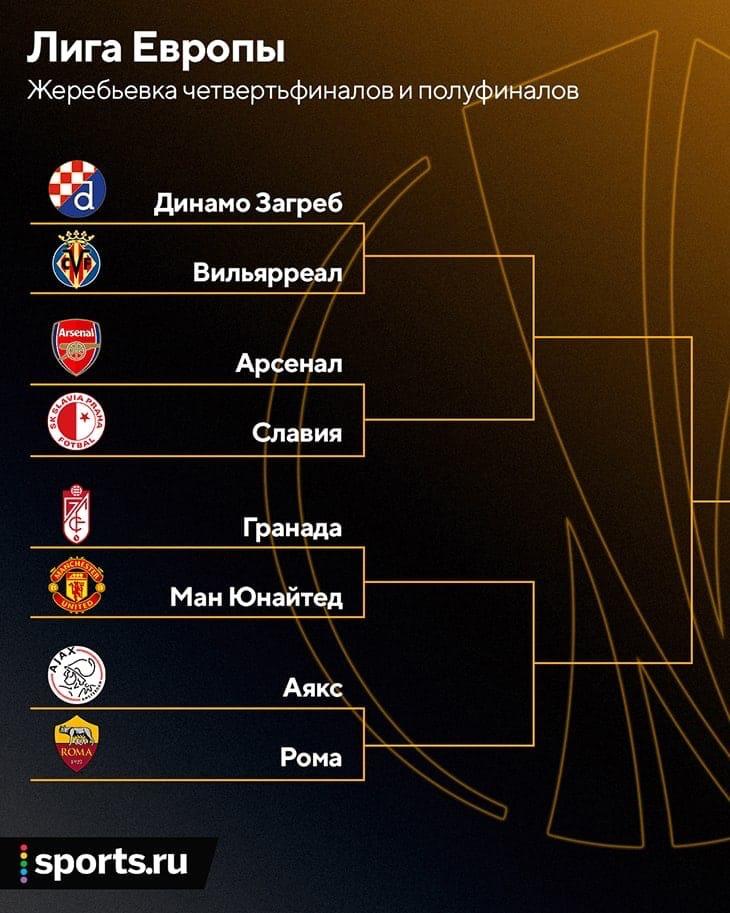 Жеребьёвка 1/4 и 1/2 финала Лиги Чемпионов и Лиги Европы-2021: кто с кем играет, расписание матчей