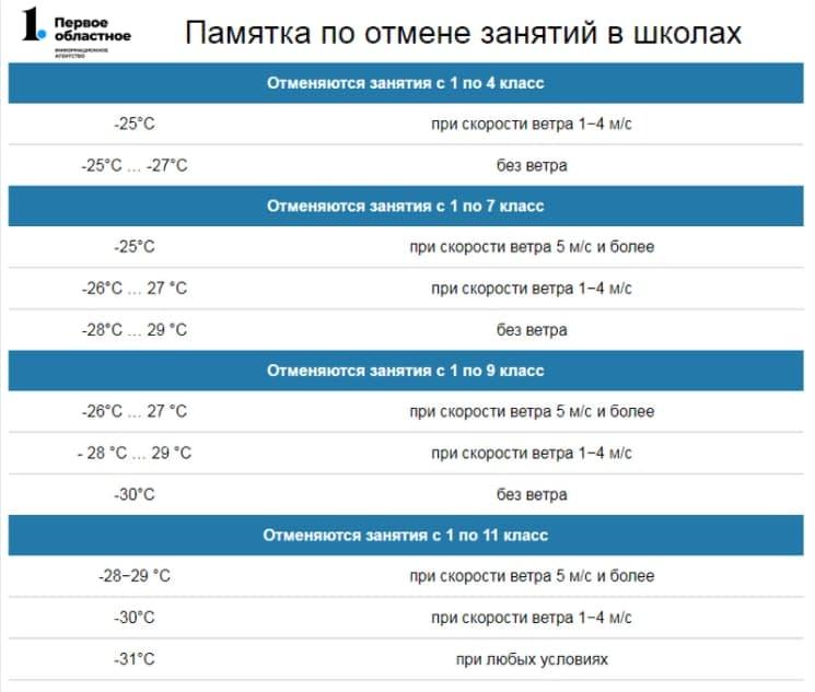 Ждать ли отмены уроков в школах Челябинской области из-за мороза 12 марта