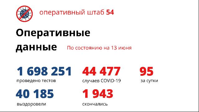 COVID-19: 95 заболели 58 выздоровели в Новосибирской области