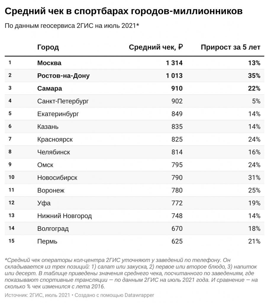 Назван размер среднего чека в новосибирских спортбарах